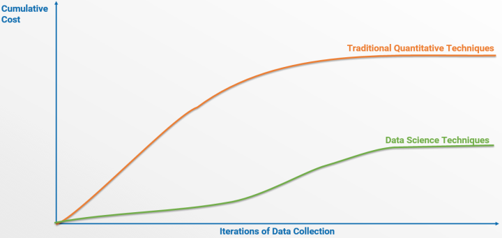 Data Iterations vs Cume Cost